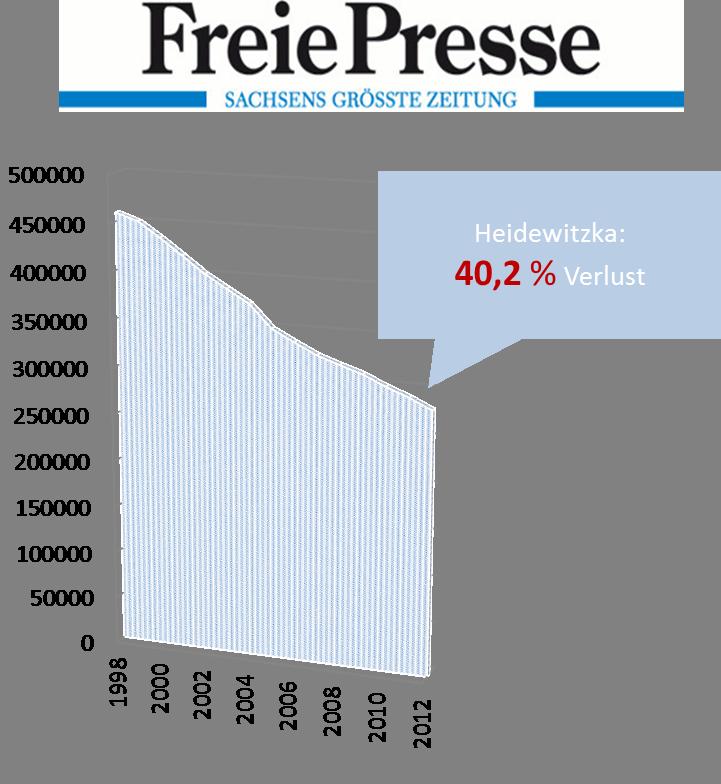 Auflage_Freie_Presse_aktuell